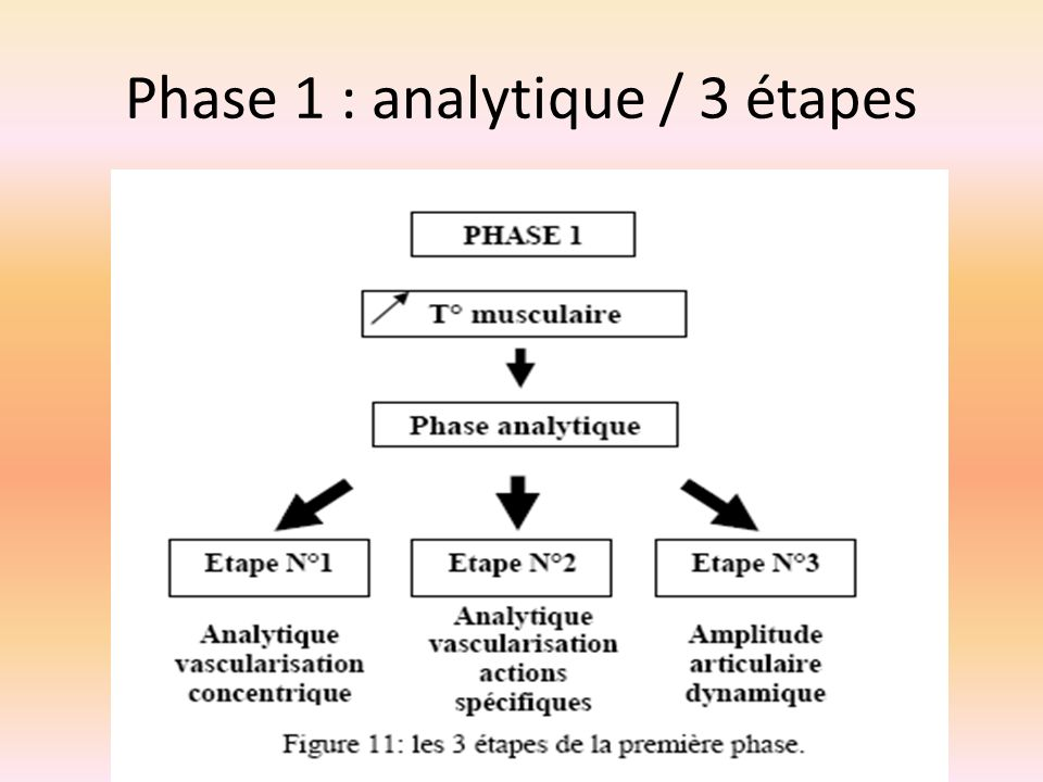Phase 1 : analytique / 3 étapes