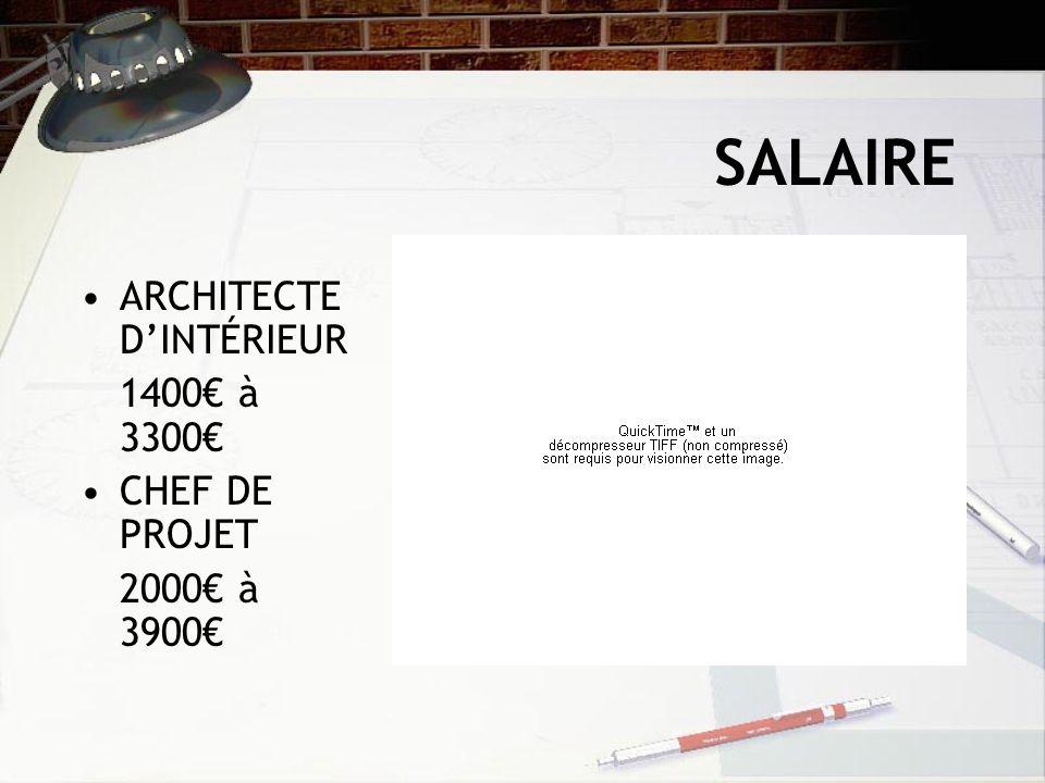 Architecte D Interieur Salaire Maximum.Quel Est Le Salaire D Un Architecte