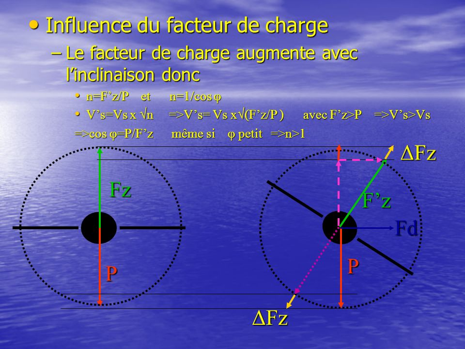 ΔFz Fz F'z Fd P ΔFz Influence du facteur de charge