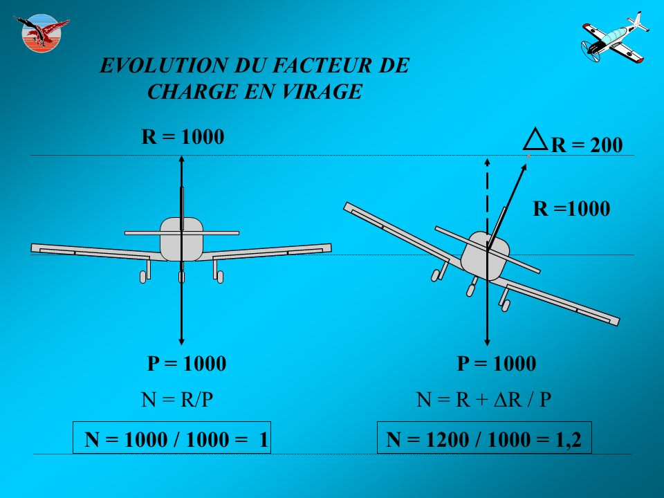EVOLUTION DU FACTEUR DE CHARGE EN VIRAGE