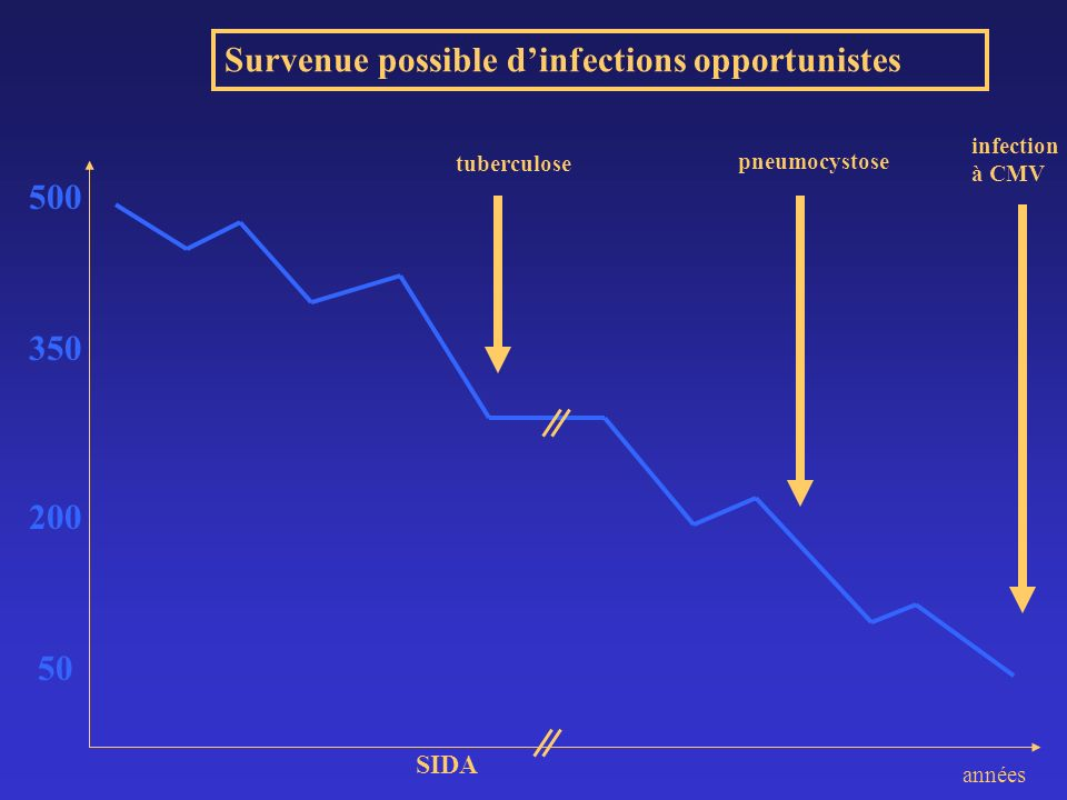 Survenue possible d'infections opportunistes