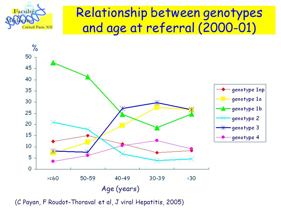 Relationship between genotypes and age at referral ( )