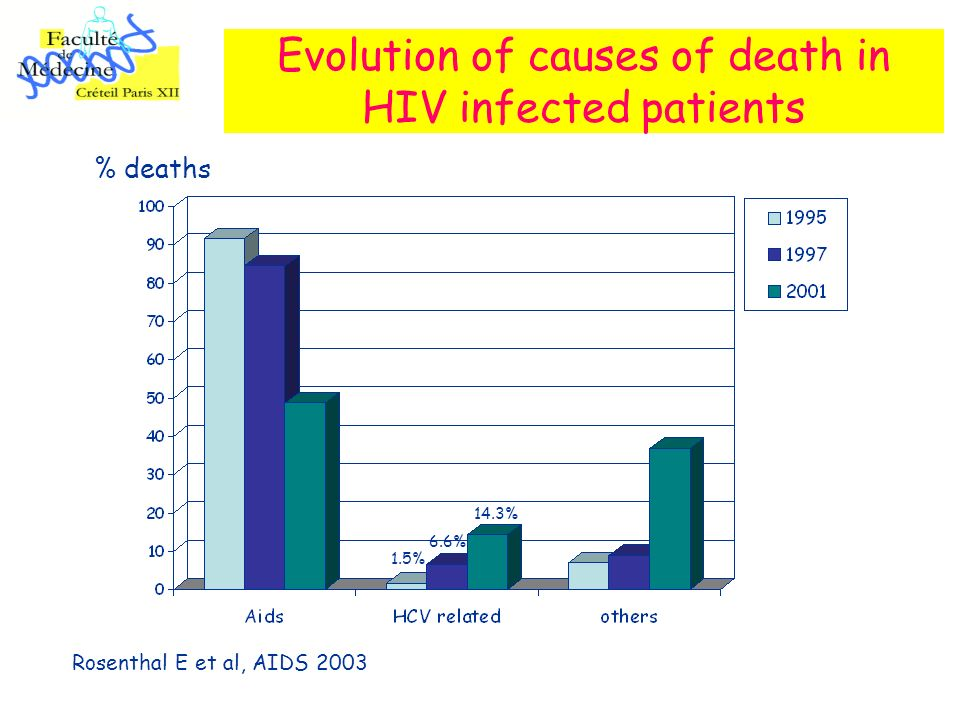 Evolution of causes of death in HIV infected patients