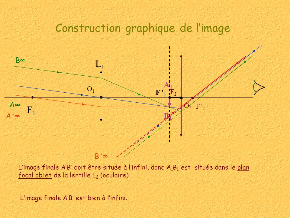 Construction graphique de l'image