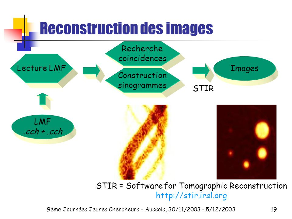 Reconstruction des images