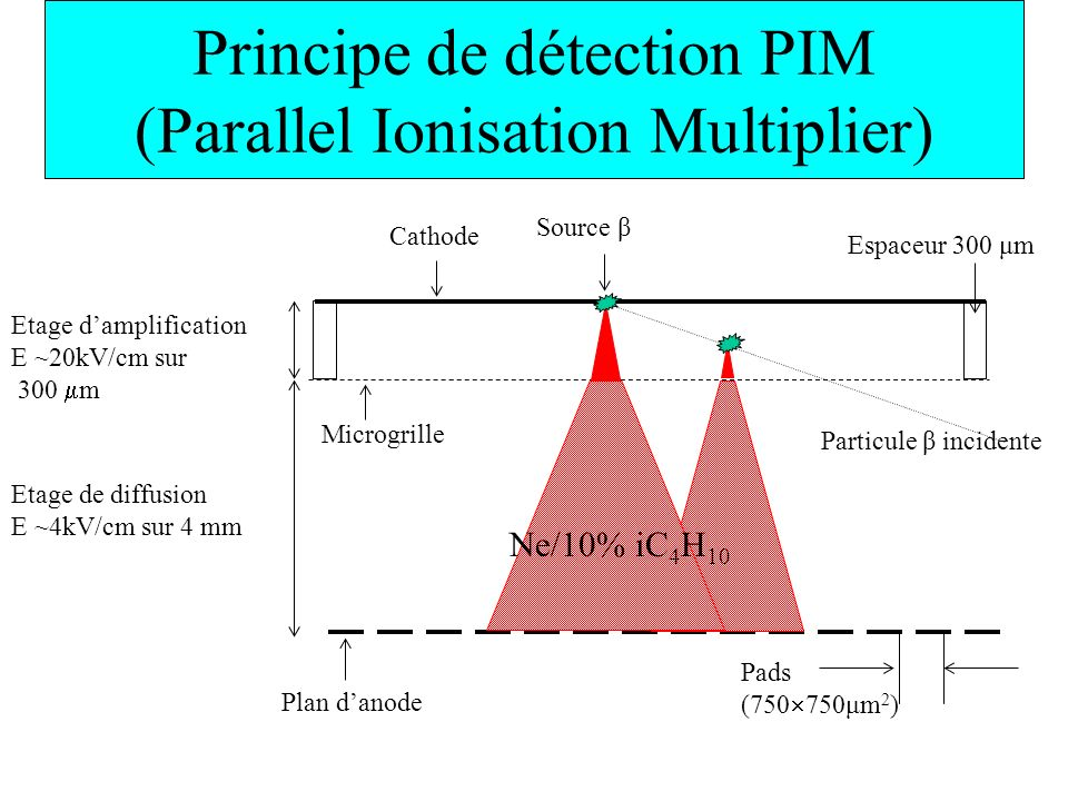 Principe de détection PIM (Parallel Ionisation Multiplier)