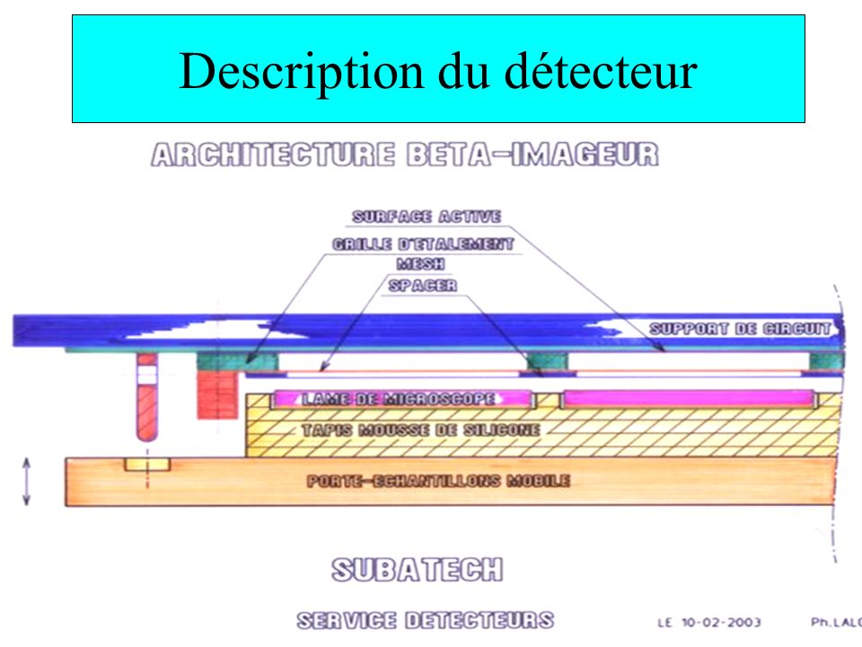 Description du détecteur