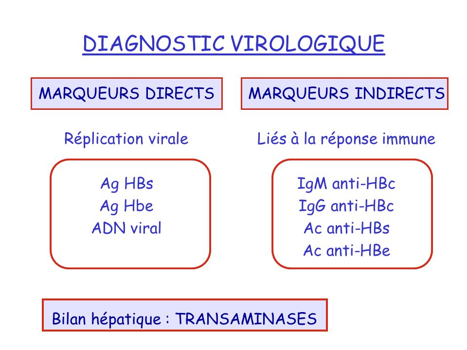 DIAGNOSTIC VIROLOGIQUE
