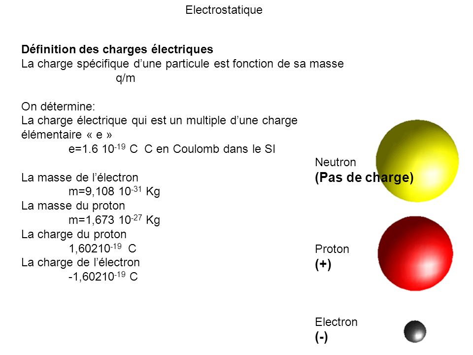 (Pas de charge) (+) (-) Electrostatique