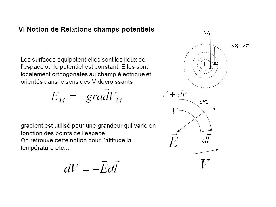 VI Notion de Relations champs potentiels