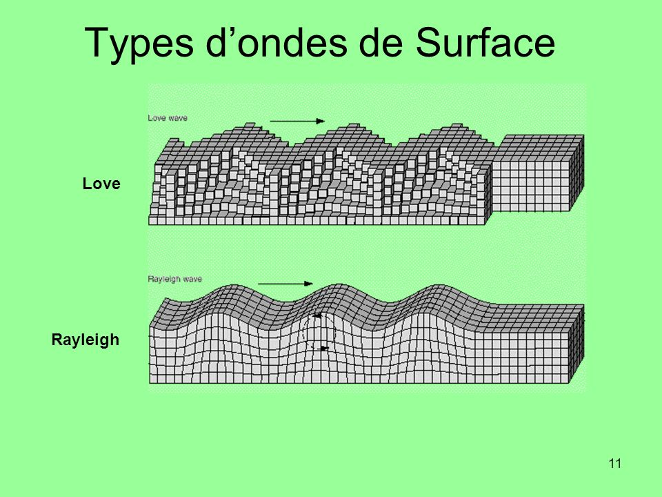 Types d'ondes de Surface