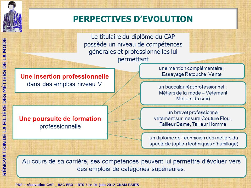 PERPECTIVES D'EVOLUTION