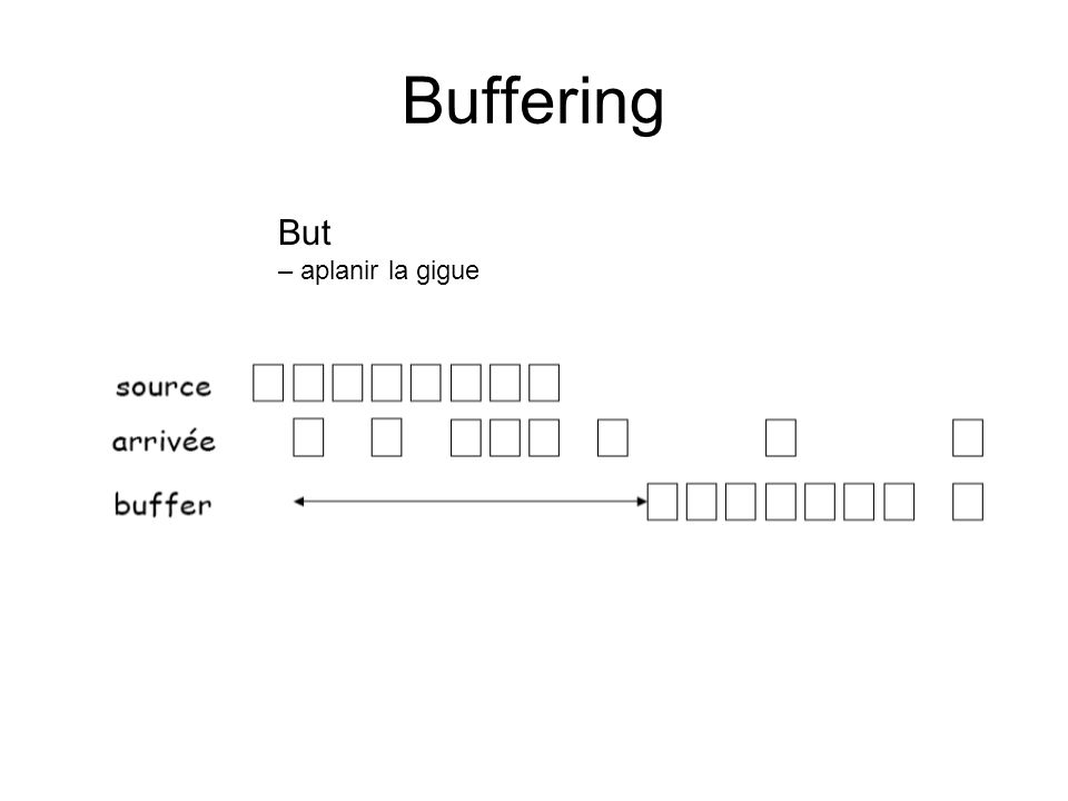 Buffering But – aplanir la gigue