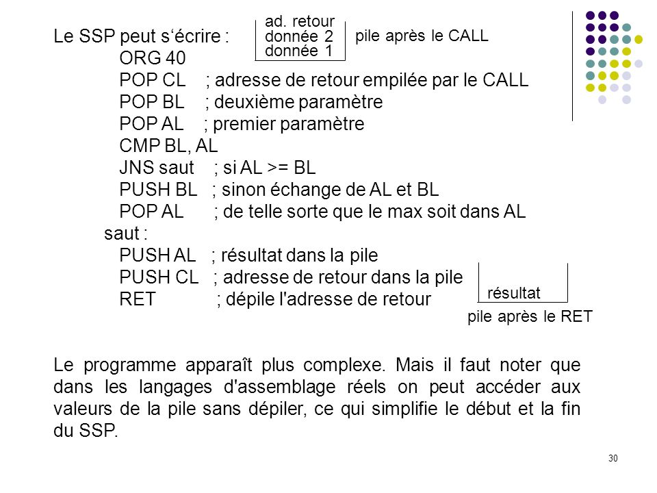 POP CL ; adresse de retour empilée par le CALL