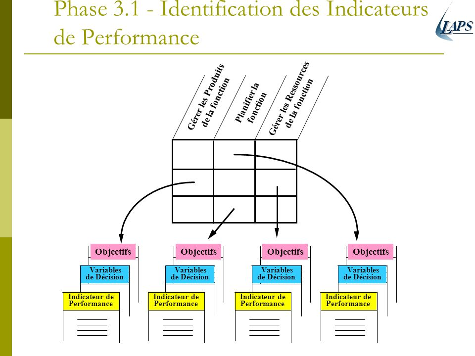 Phase Identification des Indicateurs de Performance