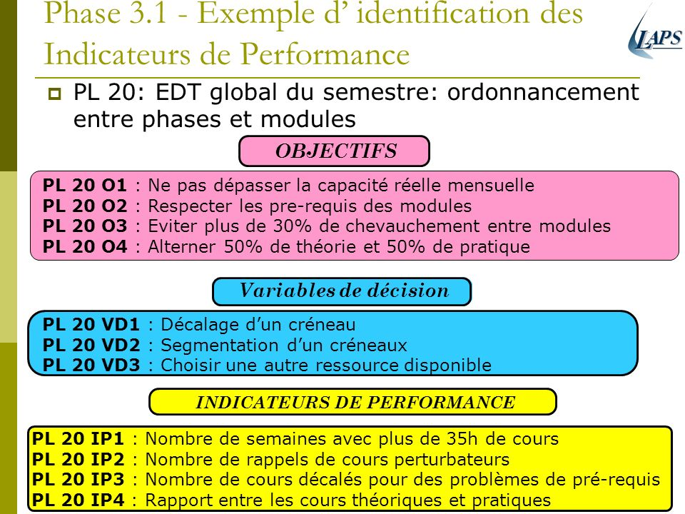 Phase Exemple d' identification des Indicateurs de Performance