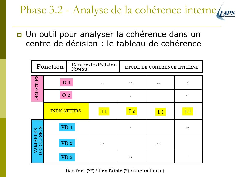 Phase Analyse de la cohérence interne
