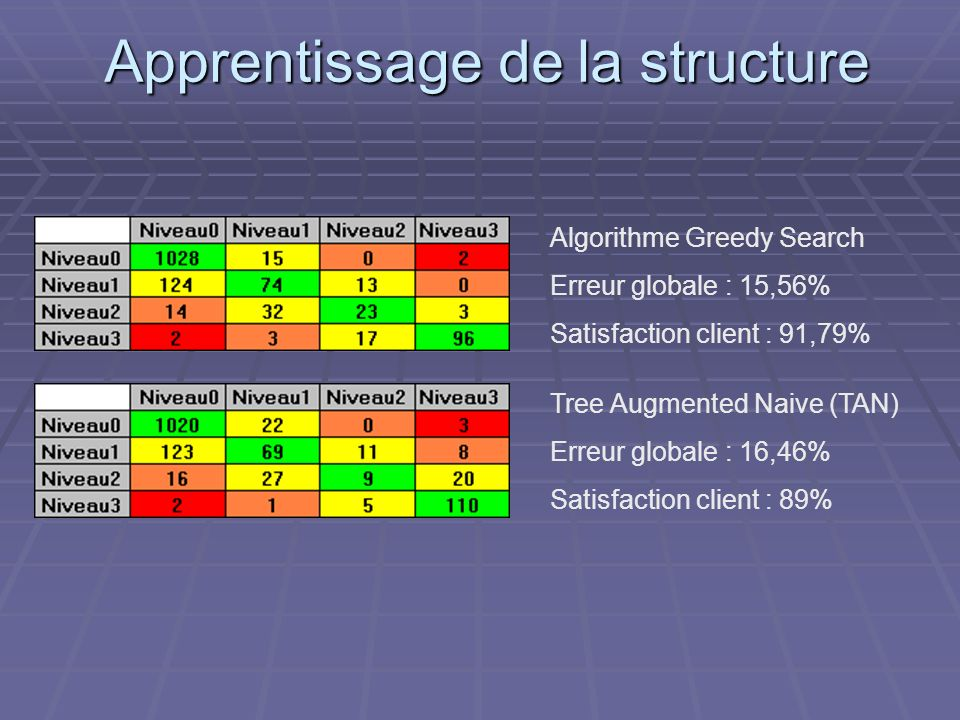 Apprentissage de la structure