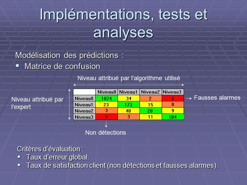 Implémentations, tests et analyses