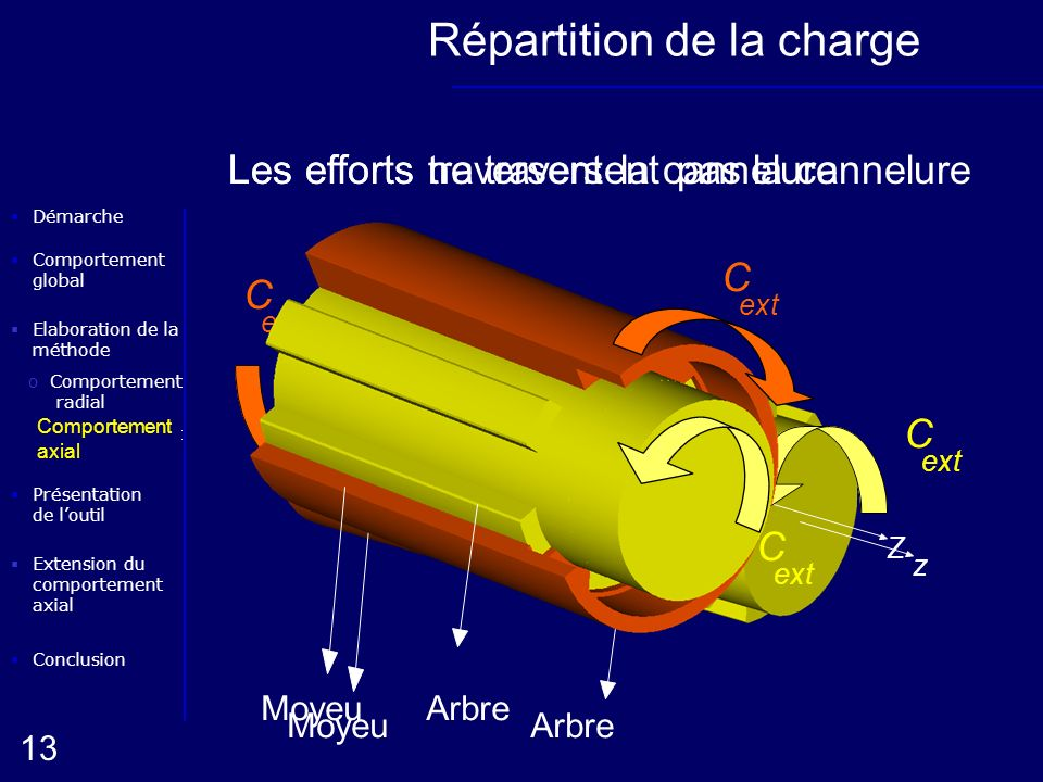 Répartition de la charge