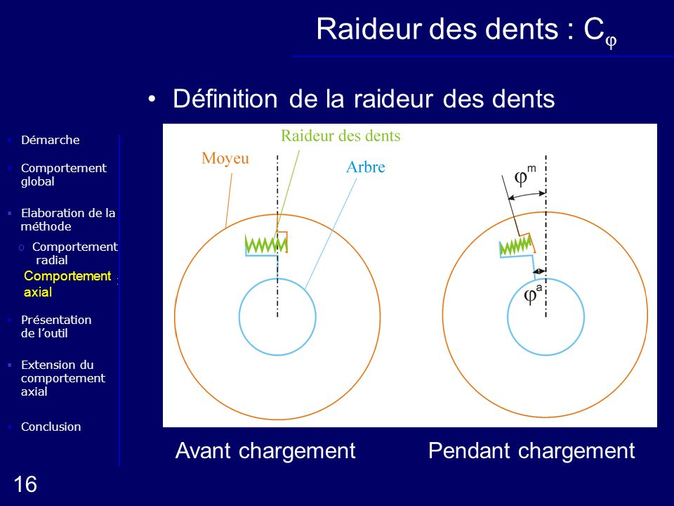 Raideur des dents : Cj Définition de la raideur des dents