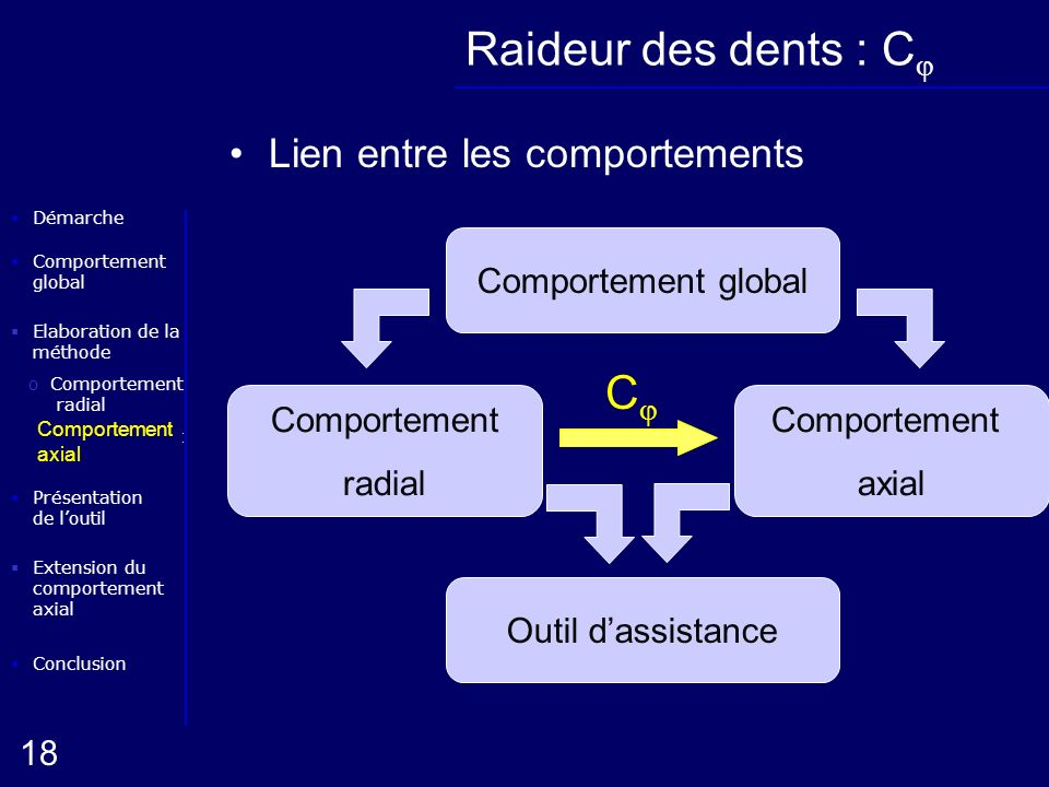 Raideur des dents : Cj Cj Lien entre les comportements