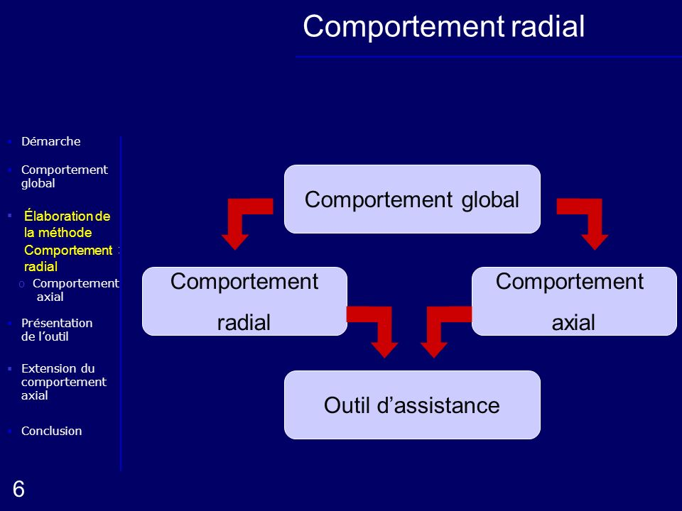 Comportement radial Comportement global Comportement radial axial