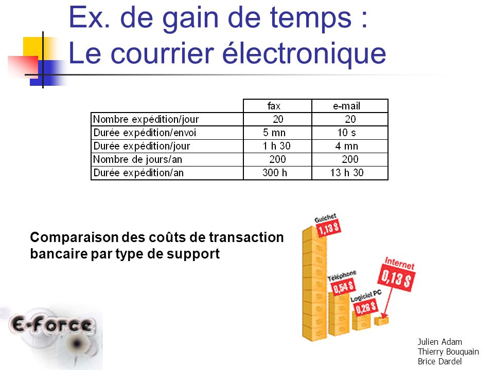 Ex. de gain de temps : Le courrier électronique