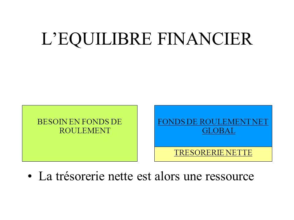 Le Bilan Fonctionnel La Tresorerie L Equilibre Financier Ppt