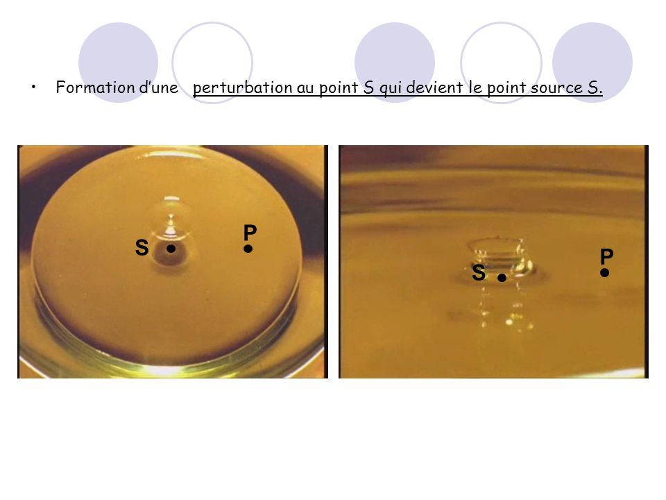 Formation d'une perturbation au point S qui devient le point source S. S P P S