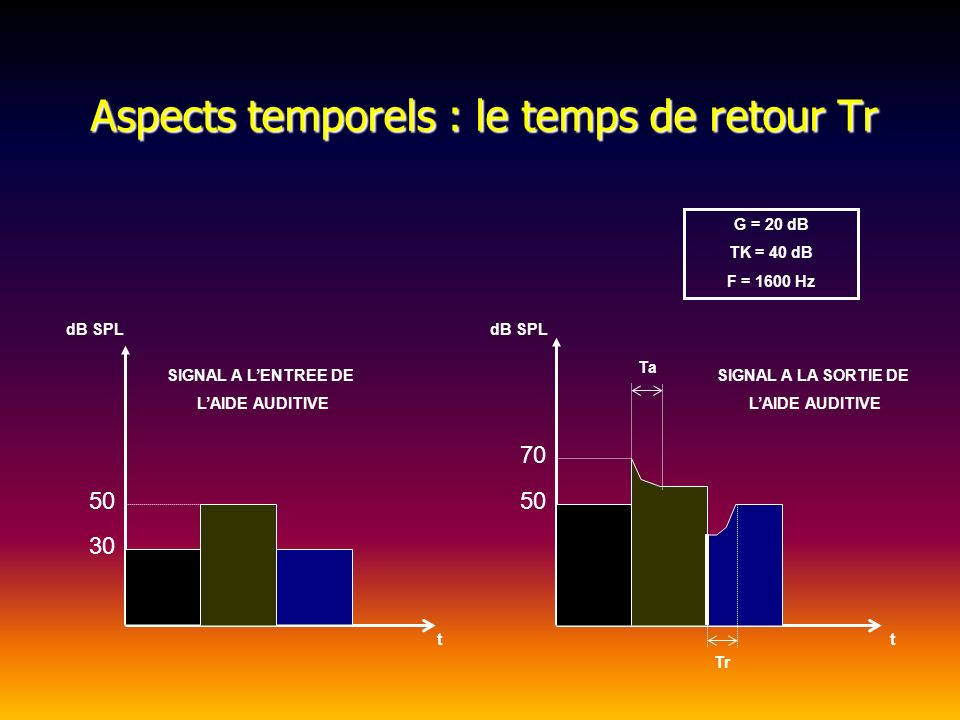 Aspects temporels : le temps de retour Tr