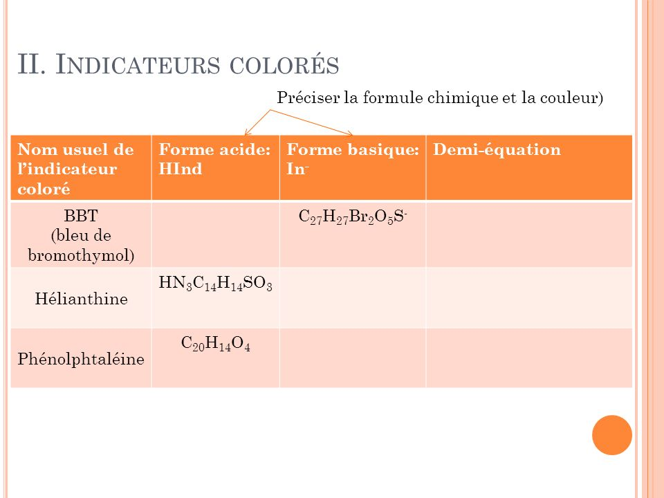 II. Indicateurs colorés
