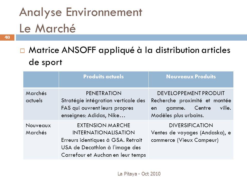 best cheap 3589a 2daa3 Analyse Environnement Le Marché