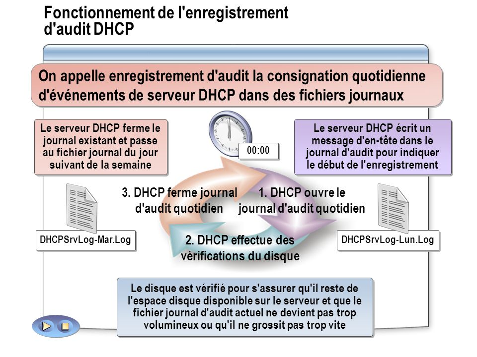 Fonctionnement de l enregistrement d audit DHCP