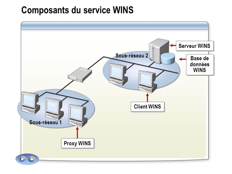 Composants du service WINS