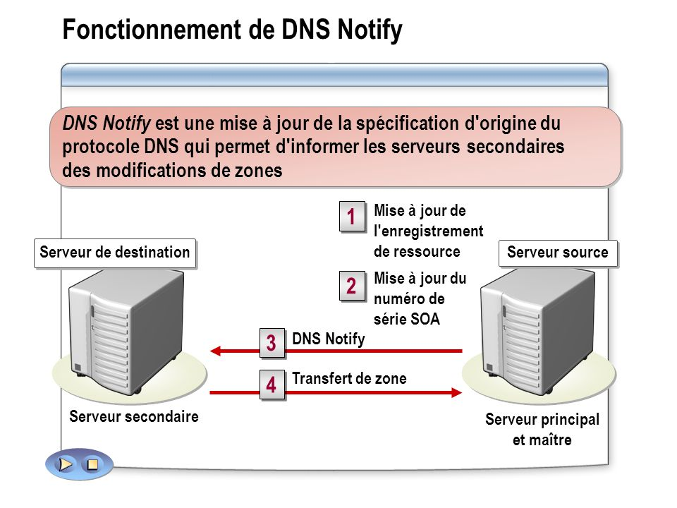 Fonctionnement de DNS Notify