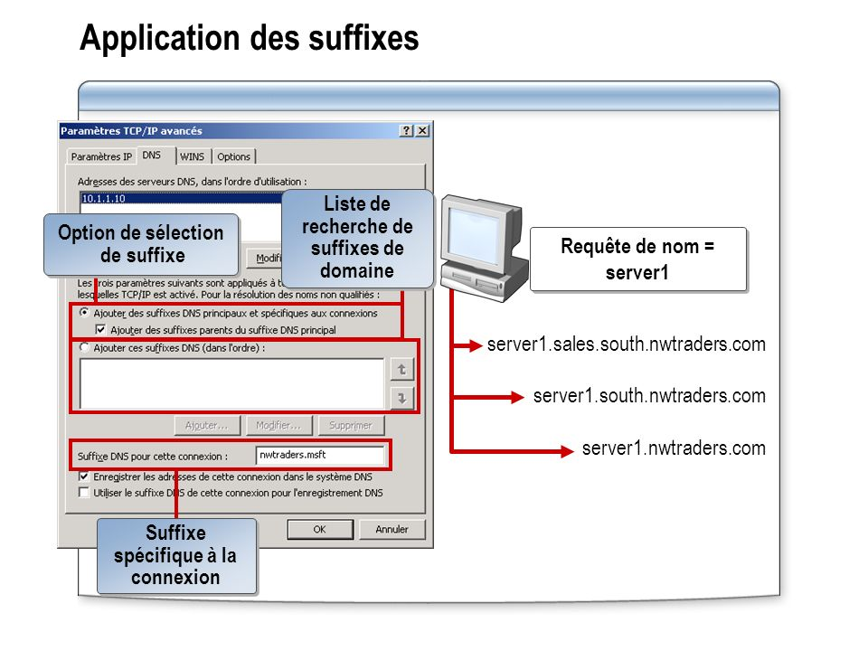 Application des suffixes