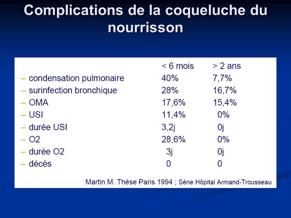 LA COQUELUCHE Nathalie Guillemot PH Hôpital Armand Trousseau, Paris ...