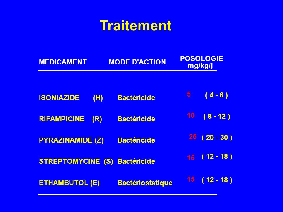 Traitement POSOLOGIE MEDICAMENT MODE D ACTION mg/kg/j 5 ( )