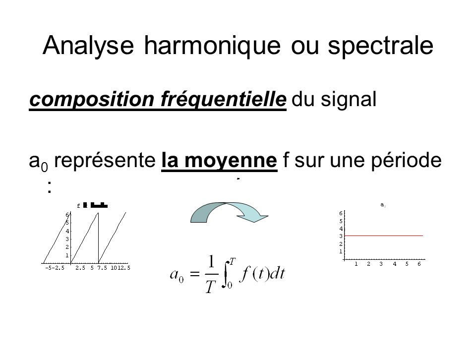 Analyse harmonique ou spectrale