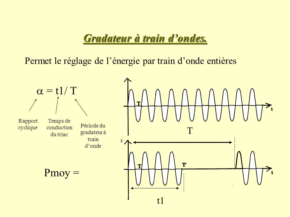 Gradateur à train d'ondes.