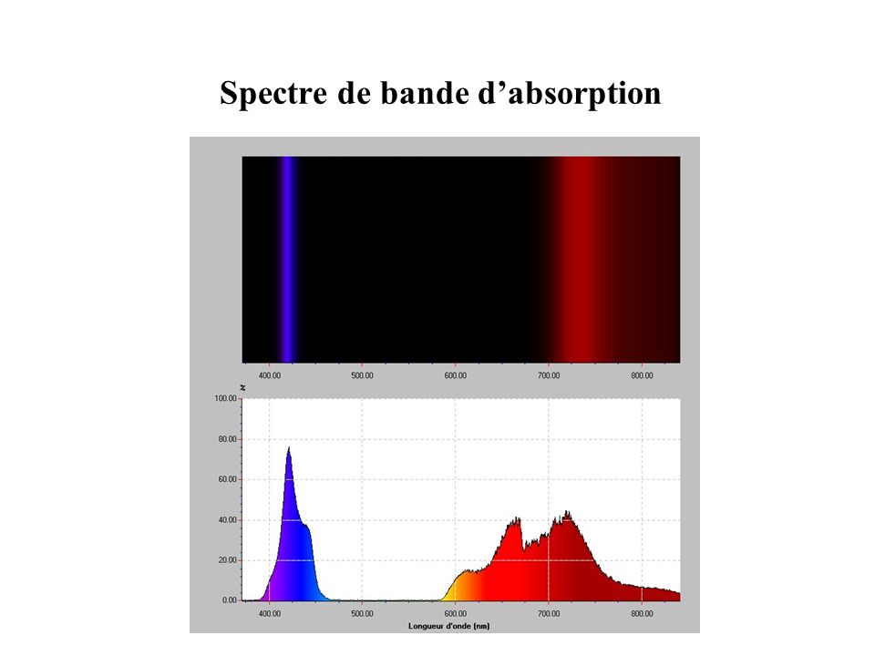 Spectre de bande d'absorption