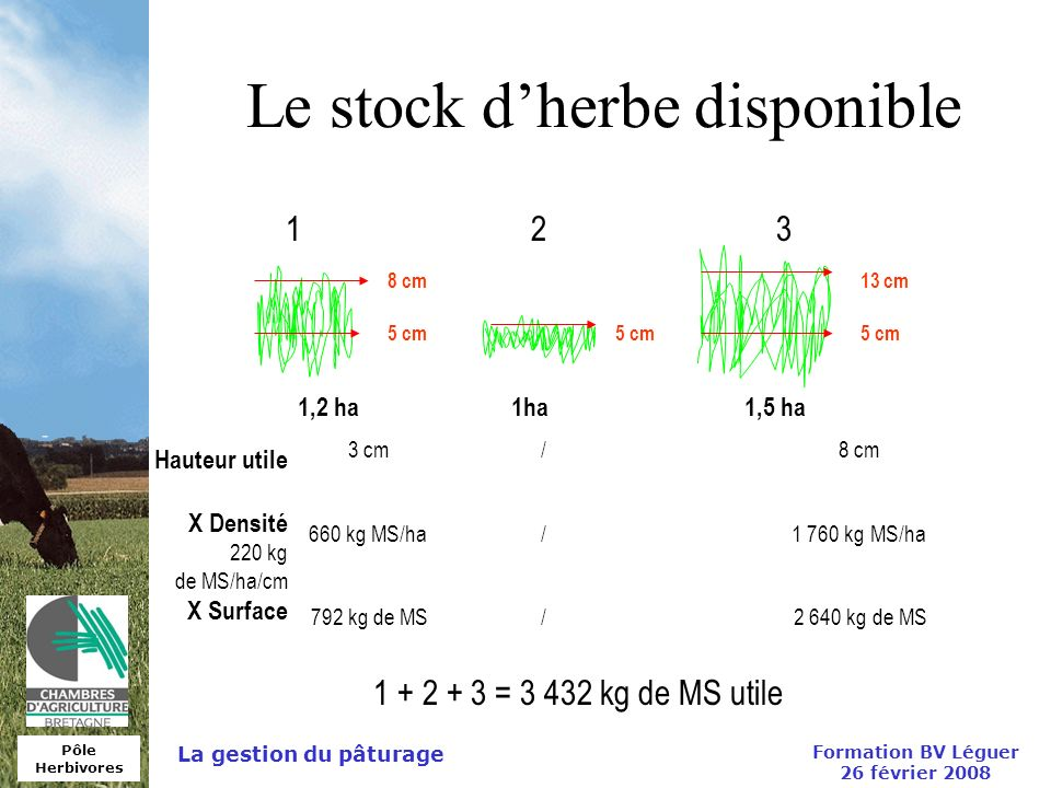 Le stock d'herbe disponible