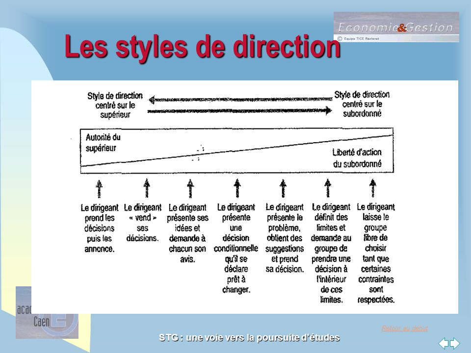 Les styles de direction