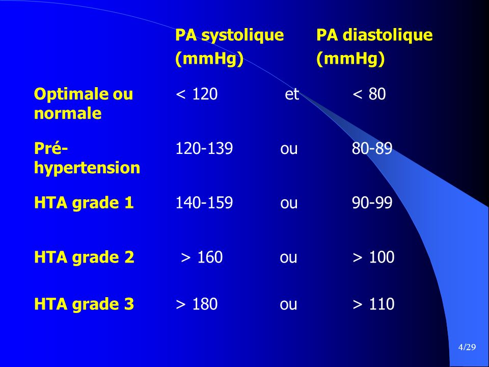 PA systolique (mmHg) PA diastolique. Optimale ou normale. < 120 et. < 80. Pré-hypertension.