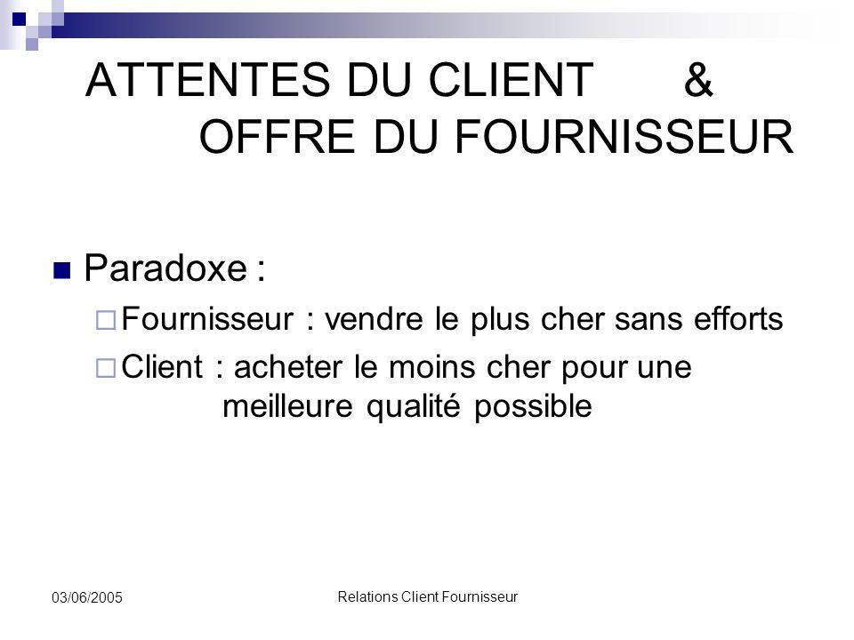 relations client fournisseur ppt video online t l charger. Black Bedroom Furniture Sets. Home Design Ideas