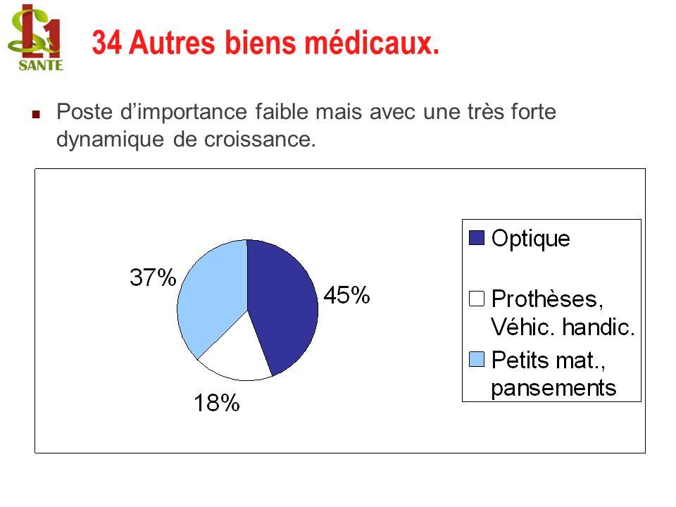 34 Autres biens médicaux. 34 Autres biens médicaux. 65b8b9145bec