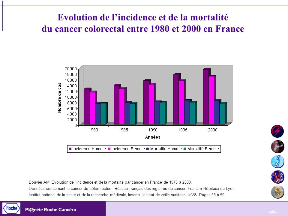 Evolution de l'incidence et de la mortalité du cancer colorectal entre 1980 et 2000 en France