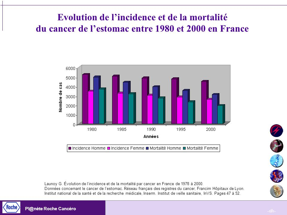 Evolution de l'incidence et de la mortalité du cancer de l'estomac entre 1980 et 2000 en France