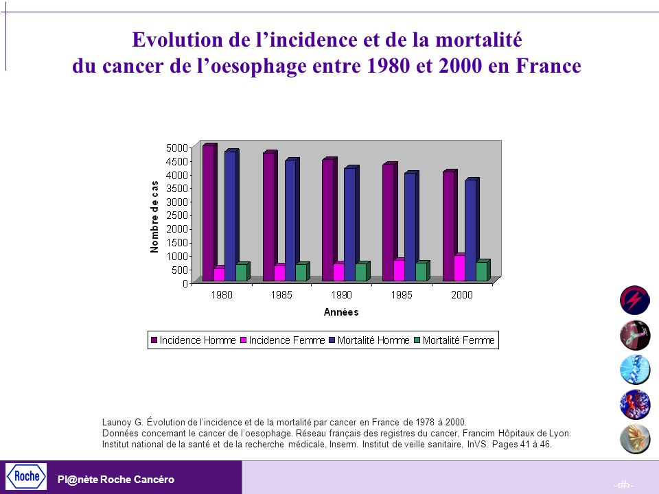 Evolution de l'incidence et de la mortalité du cancer de l'oesophage entre 1980 et 2000 en France
